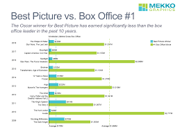 Best Picture Winner Compared To Box Office 1 Mekko Graphics