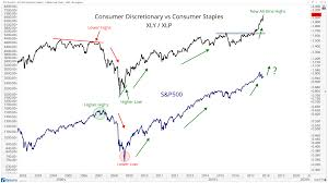Sector Rotation Points To Higher Stock Prices All Star