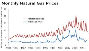 Advantages And Disadvantages Of Natural Gas Uses Of Natural Gas Union Of Concerned Scientists
