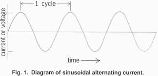alternating current diagram. diagram of sinusoidal alternating current. current t
