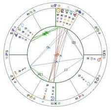 Compare Natal Charts Free Astrology Birth Chart Calculator Www Bedowntowndaytona Com