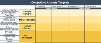Competitive Matrix Template How To Write A Competitive Analysis Template With Free