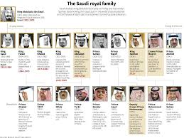 a who s who of the saudi royal family business insider
