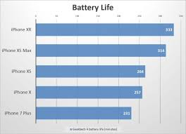 Xs Battery Chart Iphone Xr Beats The Phone Xs Iphone Xs Max In Several