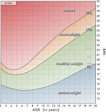 Meticulous Bmi Weight Chart Uk Normal Bmi For Children Bmi