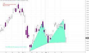 Hsi Stock Chart Hsi Hong Kong Hang Seng Index Charting Amibrokeracademy
