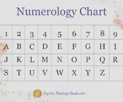 Numerology Friendly Numbers Chart Numerology Name Number 41 Numerology Name Number 4