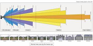 How Focal Length Affects Viewing Angle Digital Camera Know