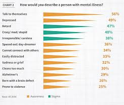 5 Charts That Reveal How India Sees Mental Health World