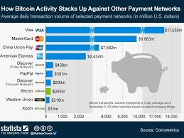 Comparison Market Funktionsweise Bitcoin Einfach