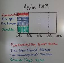 How I Use Earned Value Management Evm To Track Agile Scrum