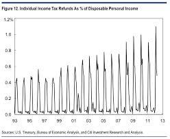 Stimulus Tax Refund Chart Citi Tax Refunds Business Insider