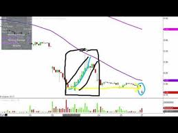 National Bank Of Greece Stock Chart National Bank Of Greece Sa Nbg Stock Chart Technical Analysis For 11 27 15