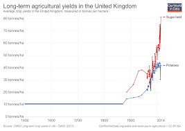 Long Term Sugar Chart Crop Yields Our World In Data