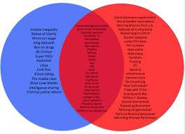 Chart How Republican Presidential Debate Topics Compare
