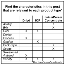 Apple Brix Chart 4 Tips For Sourcing Fruit And Vegetable Ingredients