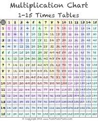 Multiplication Chart Up To 15 1 15 Times Table Color Multiplication Chart Multiplication