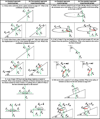 physics problems solved in class for each of the six physics