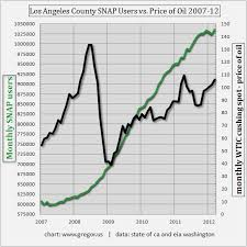 Food Stamp Price Chart Los Angeles Food Stamp Usage Is Back On The Rise As
