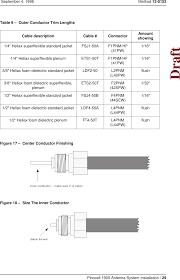 Heliax Cable Loss Chart Ntmq75aa User Manual 12 0152 Antenna 1 02 Fm Avaya Canada