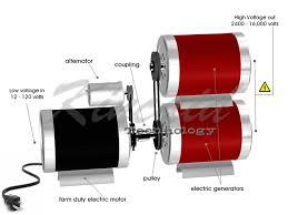 perpetual motion generator for life energy energy magnet motor generator wiring diagram