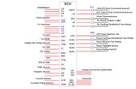 ae ecu wiring diagram wiring diagrams club4ag forum topics wiring electric fan into ae86 w bt ecu q 39 s