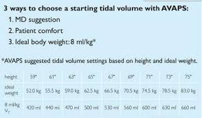 Ideal Body Weight Tidal Volume Chart Underventilated Cpaptalk Com
