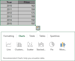 Using Shortcut Keys To Create A Chart Microsoft Excel 2016