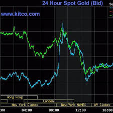 Gold Day Trader Shares His Trading Secret Kitco Commentary