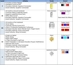 Civil Air Patrol Senior Ranks Chart Senior Members Progression Chart Civil Air Patrol Second