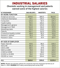 Salary & Employment Survey For Chemists | September 24, 2012 Issue ...