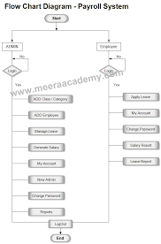 Flow Chart Diagram For Payroll System Project