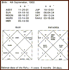 Mars Venus Conjunction In Navamsa Chart Impact Of Ascending Rising Sign Pisces Application Of