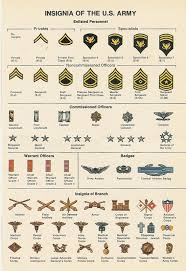 Us Army Patch Chart 59 Logical Military Ranks Insignia Charts