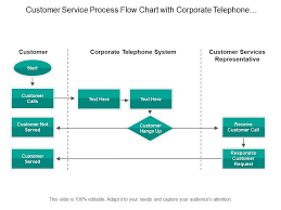 Customer Service Process Flow Chart With Corporate Telephone