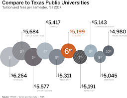 4x Texas 1 University Compare-ut-tuition Ut png The At Of Tuition Austin