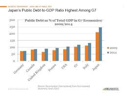 Lessons For G7 Economies From Japans Debt To Gdp Ratio