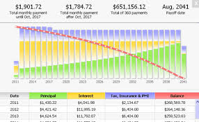 Mortgage Rate Calculator Chart