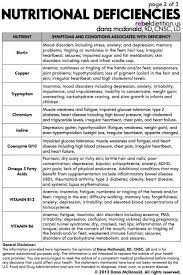 Vitamin Deficiency Symptoms Chart Signs And Symptoms Of
