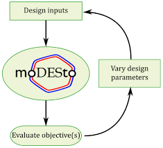 Design Control Process Flow Chart Flow Chart Describing The Integrated Optimal Design And