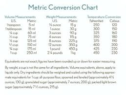 Culinary Math Conversion Chart Hand Picked Culinary Measurement Conversion Chart Quart To