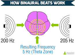 Binaural Frequency Chart How Do Binaural Beats Work