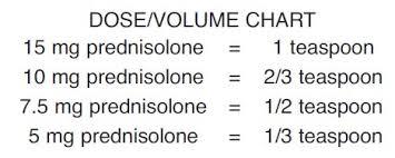 Prednisolone Oral Solution Usp 15 Mg Per 5 Ml
