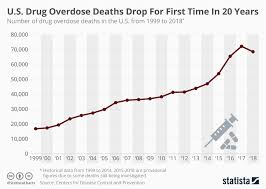 Drug Chart Chart U S Drug Overdose Deaths Drop For First Time In 20