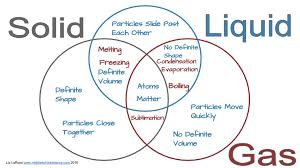 Printable Venn Diagram Worksheets | Diagram Site