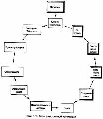 торгово технологический процесса в розничной интернет торговли  Фазы процесса интернет торговли реферат