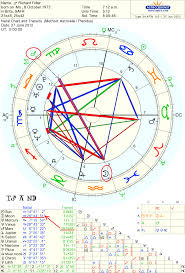 Transiting Mars Quincunx My Natal Moon I Was Very Grumpy