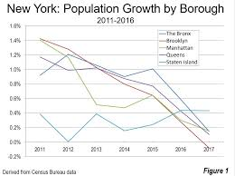 Population Growth Slowing In Largest Us Municipalities
