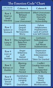 Emotion Code Flow Chart Pdf Www Bedowntowndaytona Com