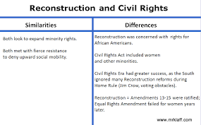 apush compare and contrast examples here are a few ideas which show how to compare and contrast events throughout us history